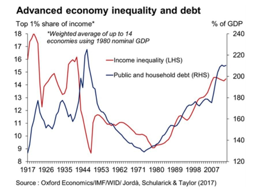 desigualdade-divida-paises