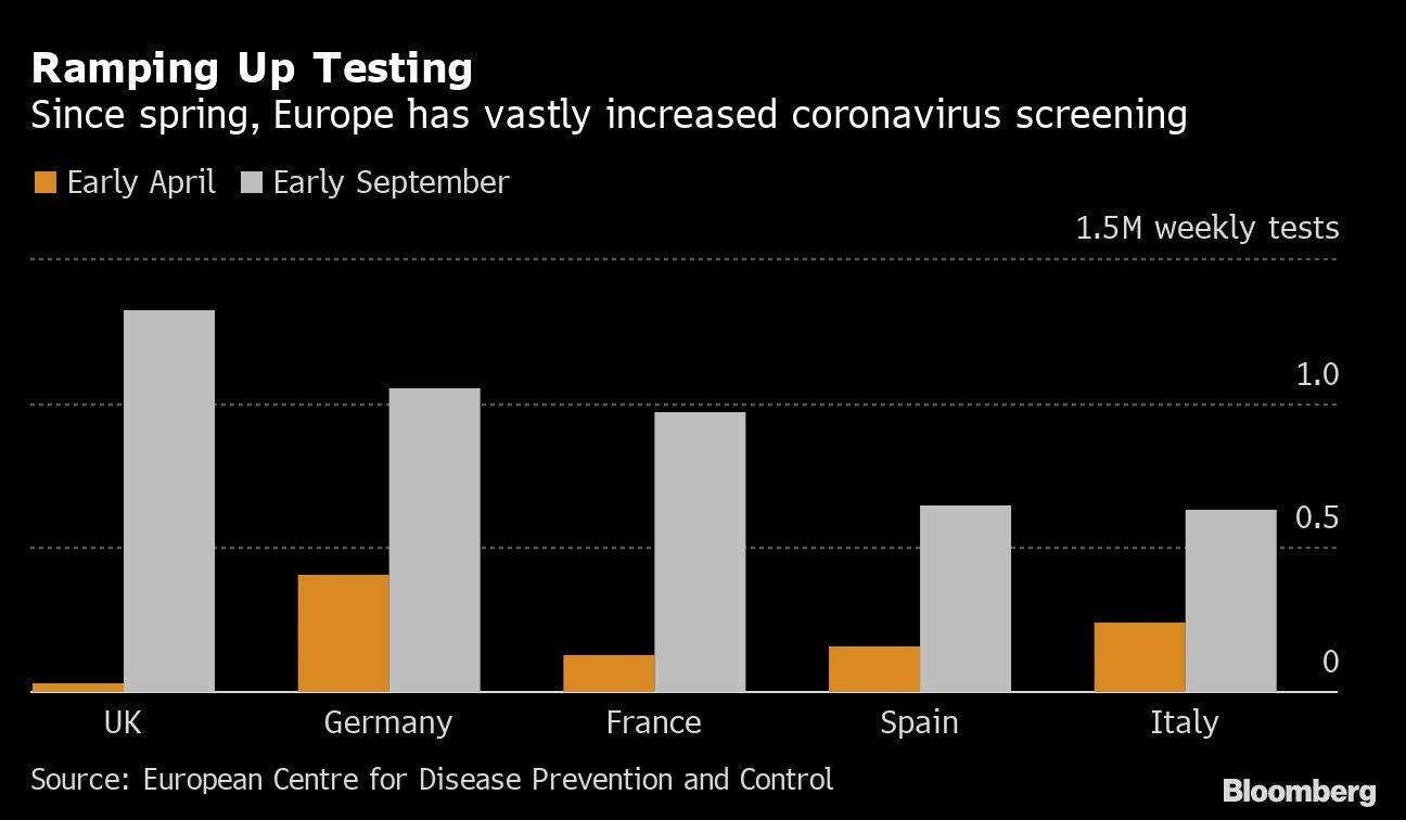 Aumento de testes: desde abril, a Europa aumentou muito os exames de coronavírus