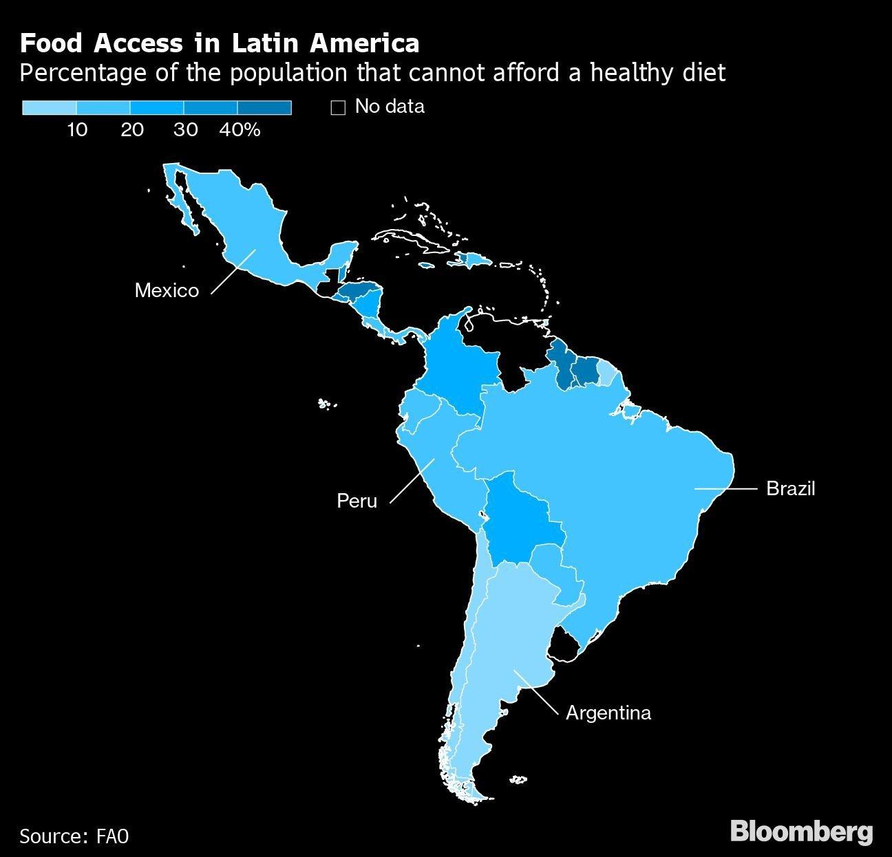 Acesso à comida na América Latina: Porcentagem da população que não pode arcar com alimentação saudável