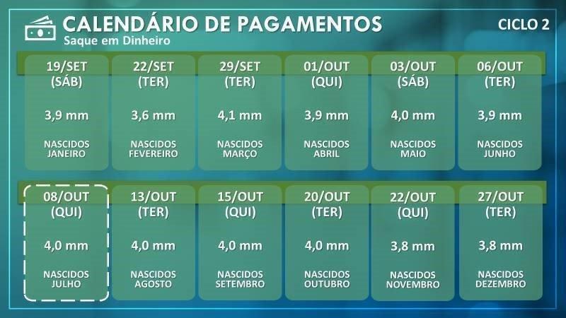 Calendário de saque do auxílio emergencial Ciclo 2