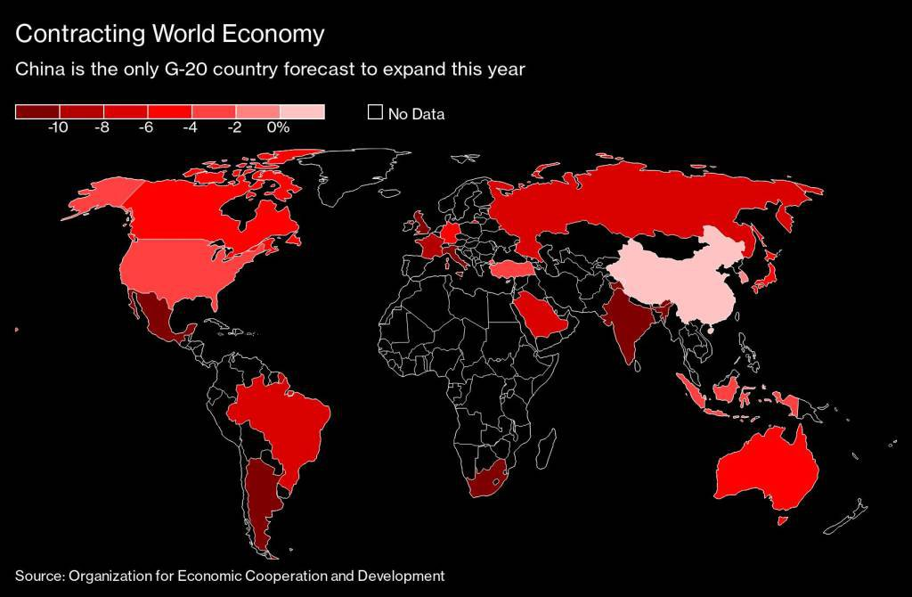Economia global recuperou metade da queda, diz Deutsche Bank