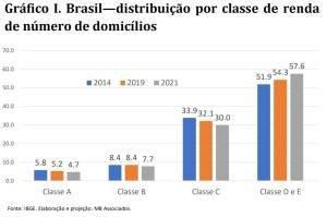 Distribuição por classe de renda, por MB Associados