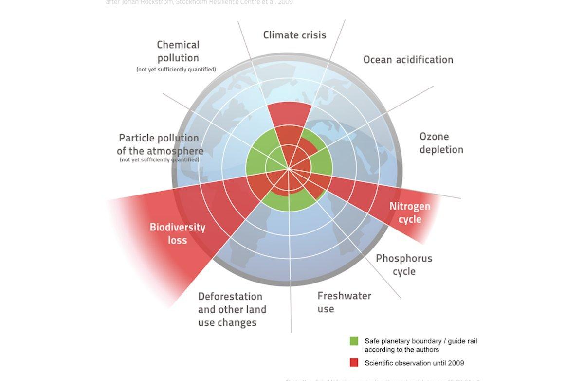 As 9 Fronteiras Planetárias: Mudanças Climáticas , acidificação dos oceanos, destruição da camada de ozônio, fluxos biogeoquímicos (fluxos de nitrogênio e fósforo), uso da água, desmatamento, perda da biodiversidade, aerossóis (partículas nocivas na atmosfera) e poluição; os itens em vermelho estão acima do limite