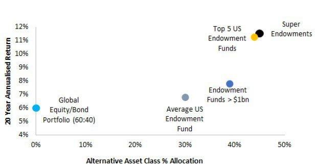 Lessons to be Learned & A nova realidade de Investimento do Brasil
