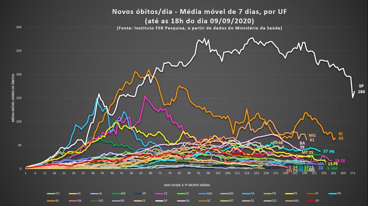 Média móvel — 09/09/2020