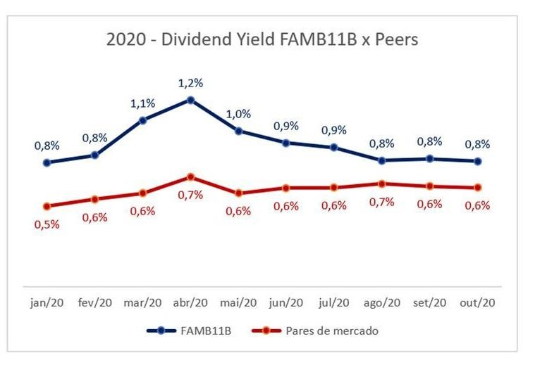 FAMB11 - dividend yield