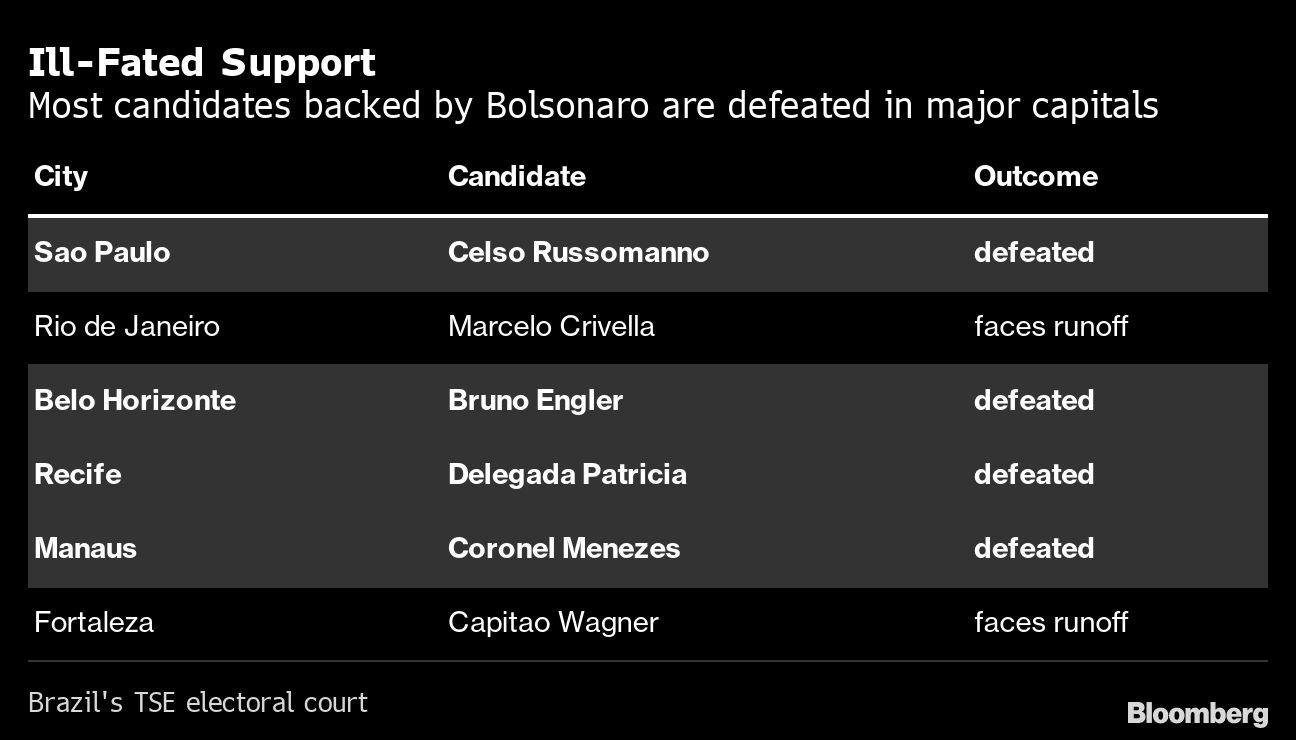 Apoio malfadado: a maioria dos candidatos apoiados por Bolsonaro são derrotados nas principais capitais