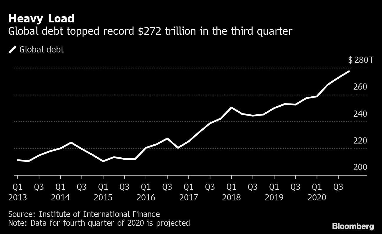 Carga pesada: dívida global ultrapassou US $ 272 trilhões no terceiro trimestre