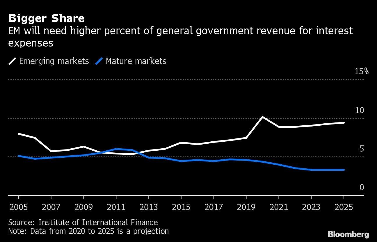 Maior participação: Países emergentes precisarão de uma porcentagem maior da receita do governo geral para despesas com juros