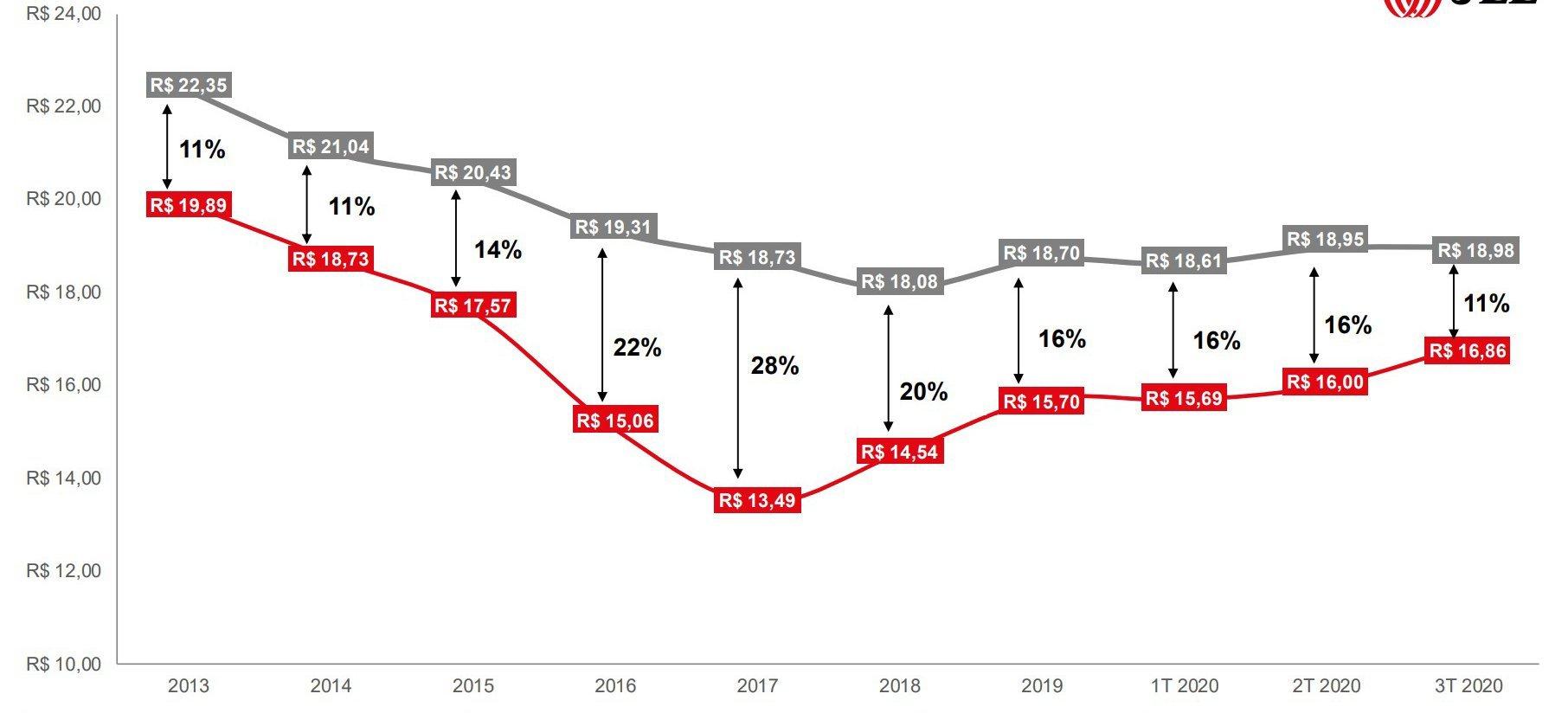 Preço de aluguel de galpões logísticos em São Paulo - JLL