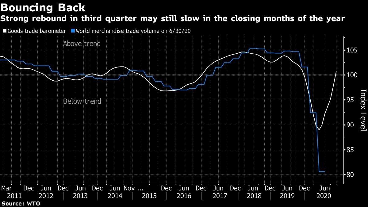 Recuando: forte recuperação no terceiro trimestre ainda pode desacelerar nos últimos meses do ano