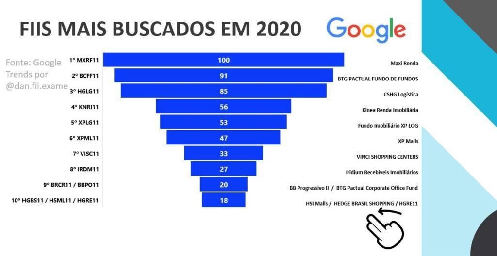 fundos-imobiliarios-top10-buscas-exame-research-2020