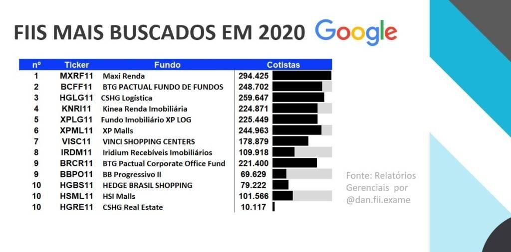 fundos-imobiliarios-mais-buscados-exame-research-2020