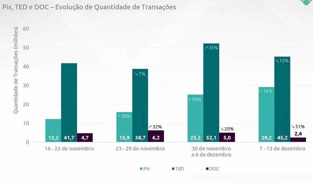 Gráfico do primeiro mês de operação do PIX