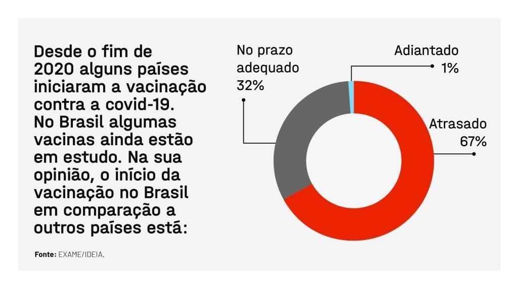 EXAME IDEIA Pesquisa Vacinacao Brasil