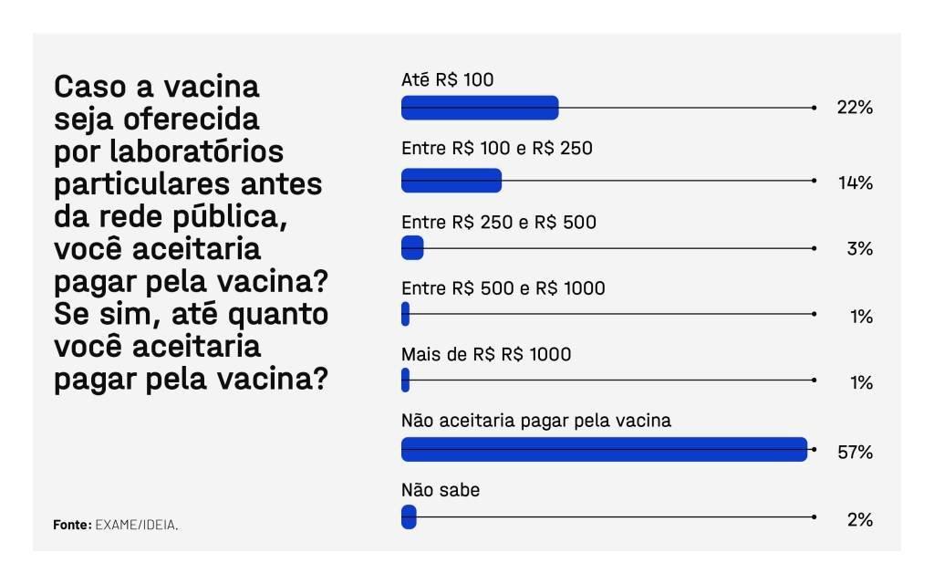 EXAME IDEIA Pesquisa Vacinacao Brasil 2