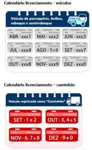 Calendário Licenciamento veículos SP 2021