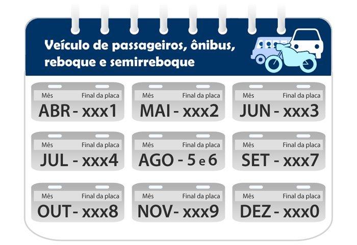Licenciamento 2021 São Paulo