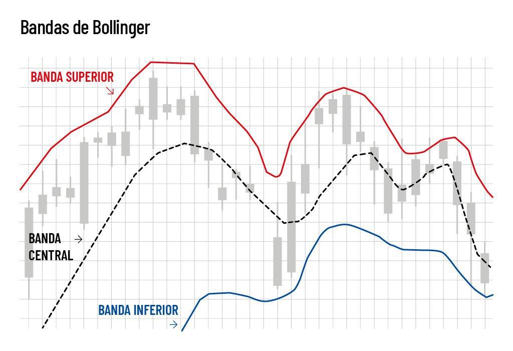 Gráfico de linhas com Bandas de Bollinger para análise técnica