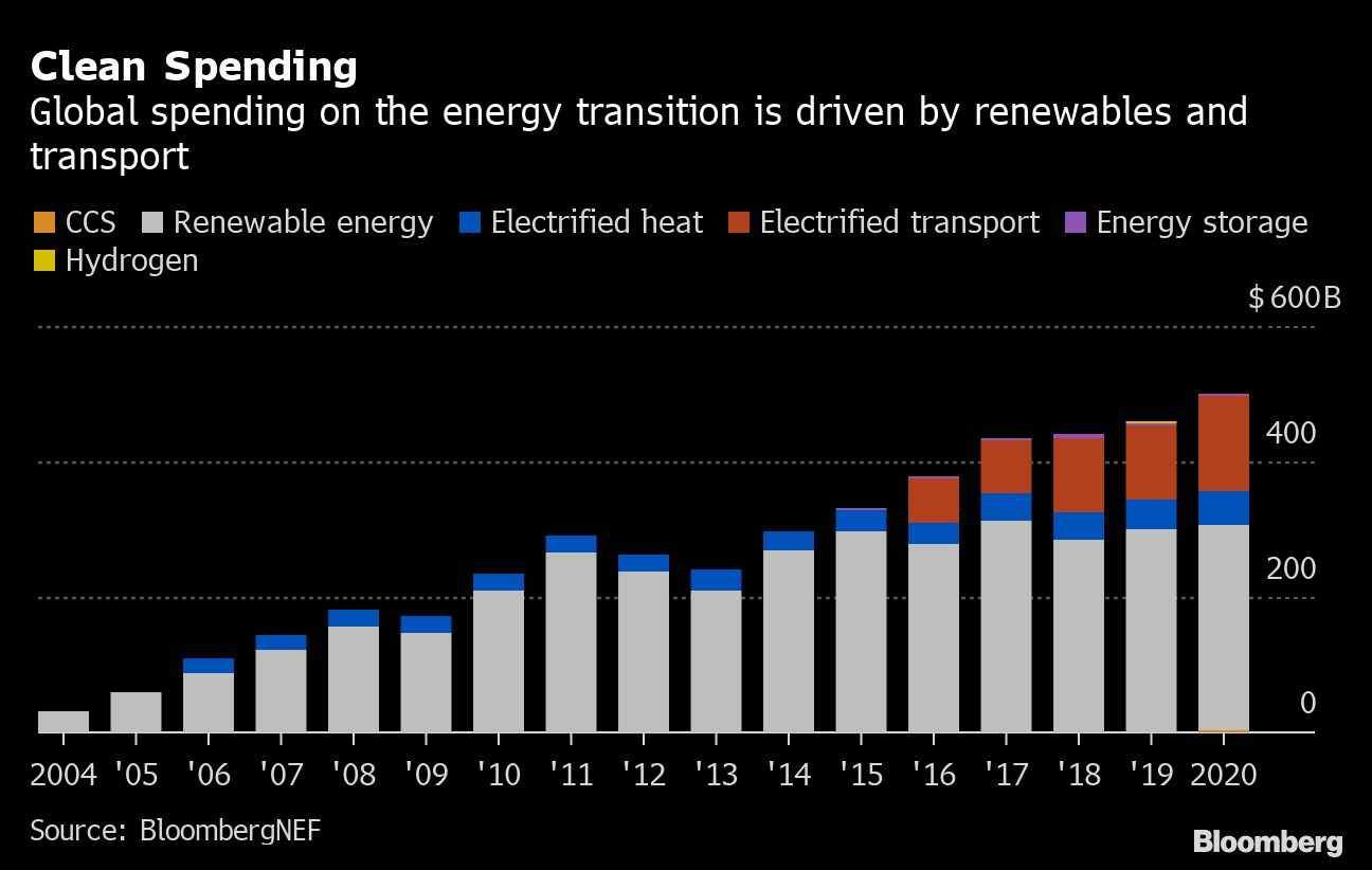 bloomberg_energia_limpa_gasto_investimento_esg.jpg