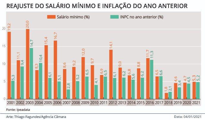 Reajuste do salário mínimo e inflação do ano anterior