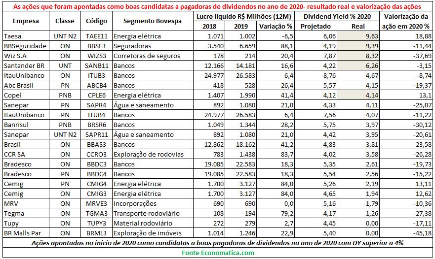 Levantamento Economatica Dividend Yield 2020