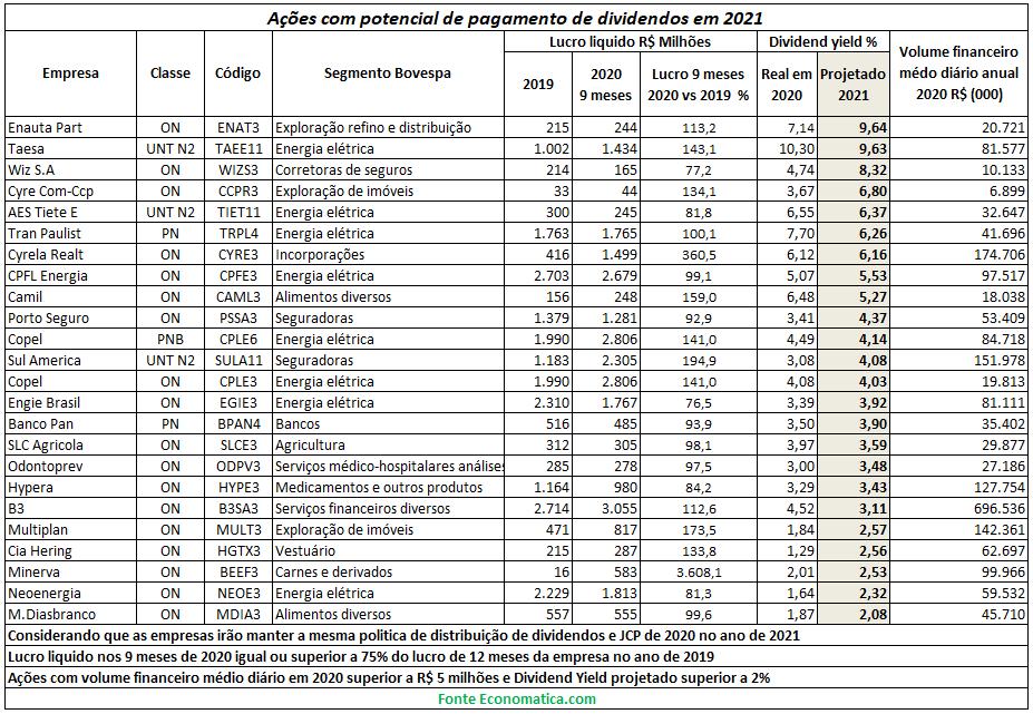 Levantamento Economatica Dividend Yield 2021