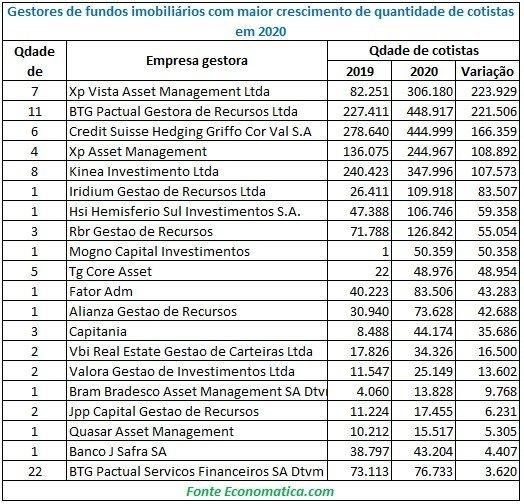 Gestores de fundos imobiliários que mais cresceram em 2020