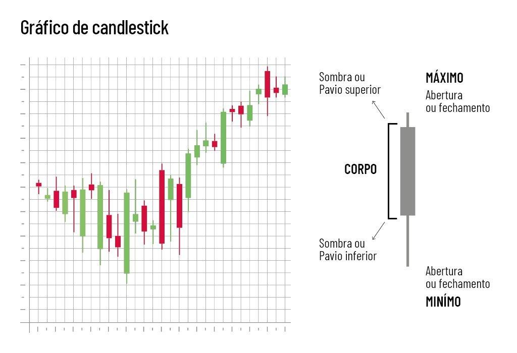 Gráfico de candlestick de análise técnica