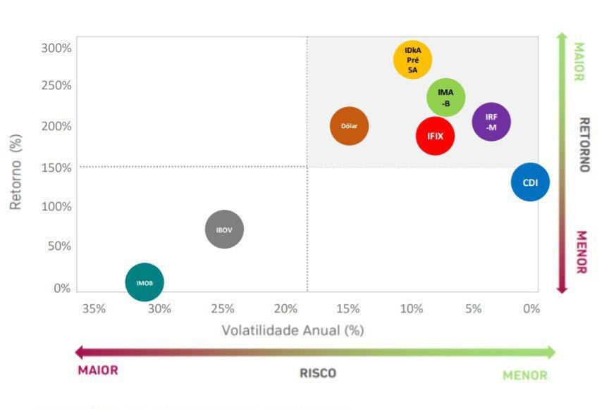 Risco retorno do IFIX - relatório do Santander