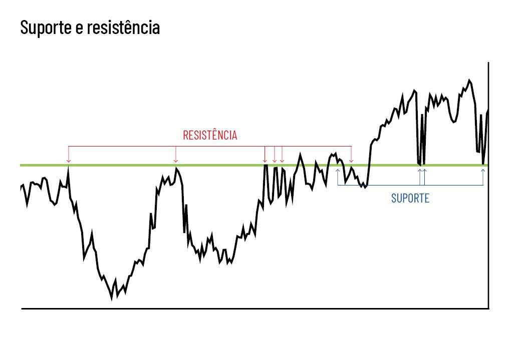 Gráfico de linha que apota para suportes e resistências da análise técnica