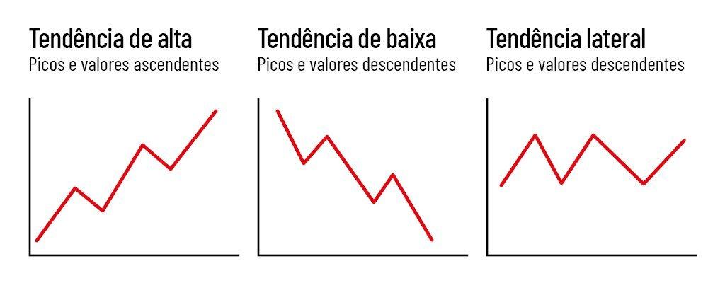 Imagem com três gráficos de linhas, respectivamente representando tendência de alta, tendência de baixa e tendência lateral da análise técnica