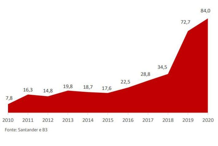 Valor de mercado do IFIX - 2011 a 2021 - Relatório Santander
