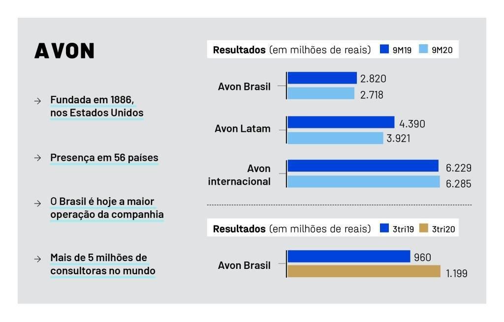 Desempenho da Receita líquida da Avon Brasil, América Latina hispânica e demais países