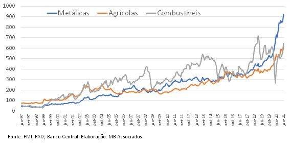 Índice de preços de commodities em reais