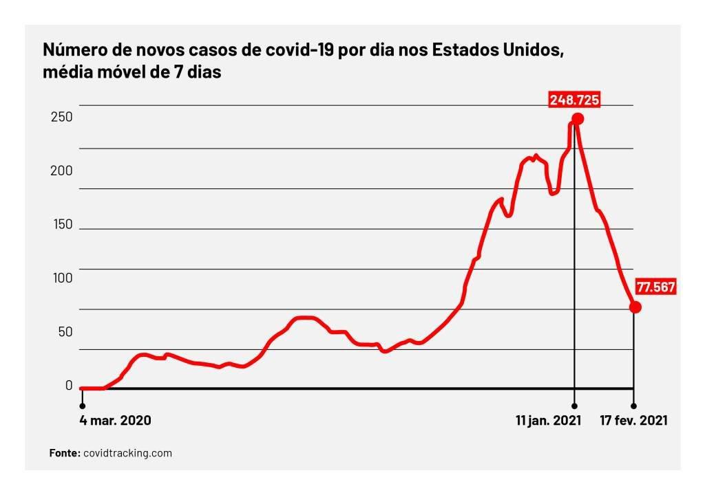 Número de novos casos de covid-19 por dia nos EUA