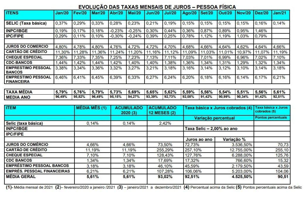 Tabela de juros da Anefac