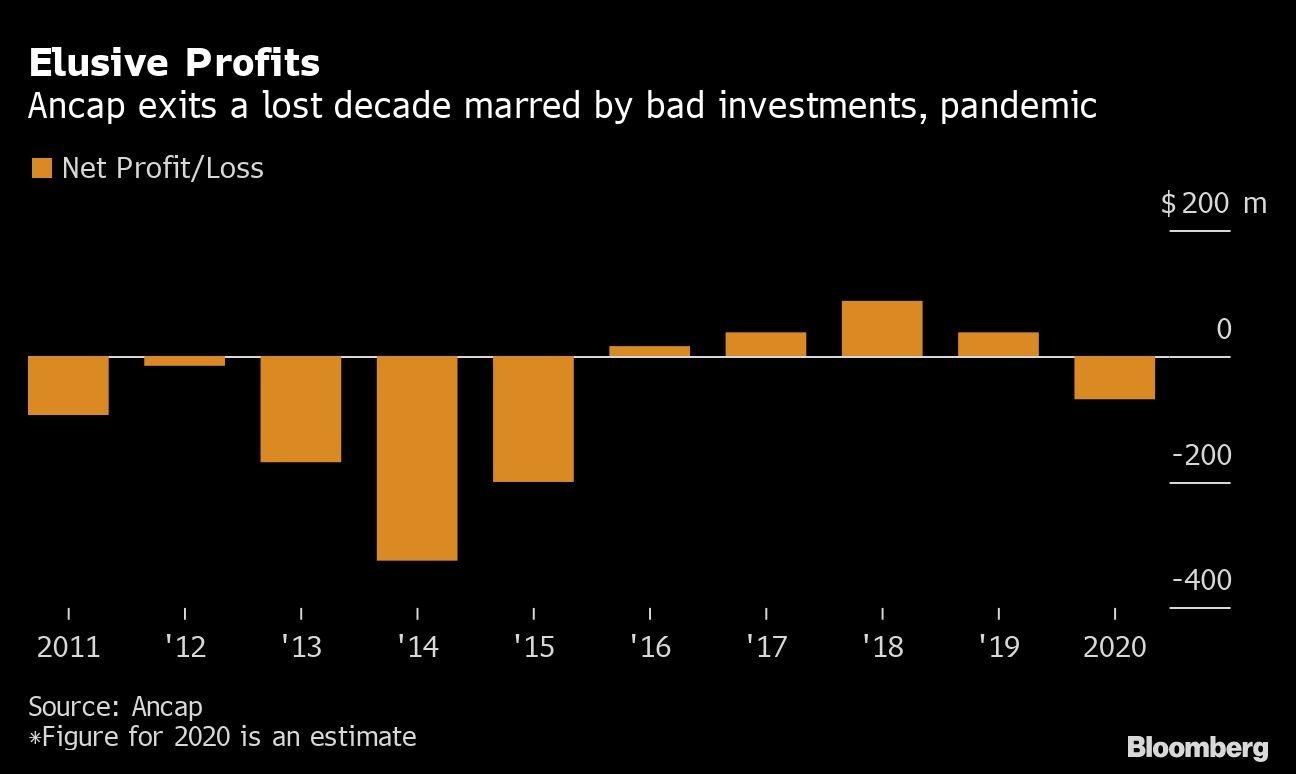 Ancap sai de uma década perdida marcada por maus investimentos, pandemia