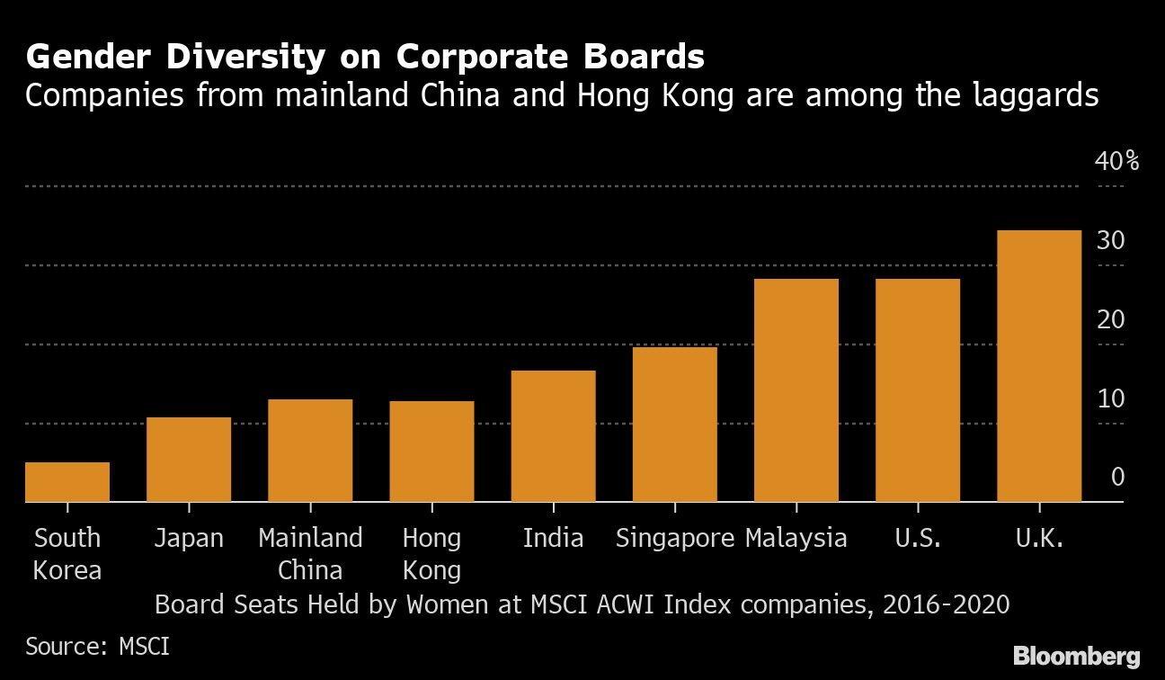 Diversidade de gênero em empresas asiáticas