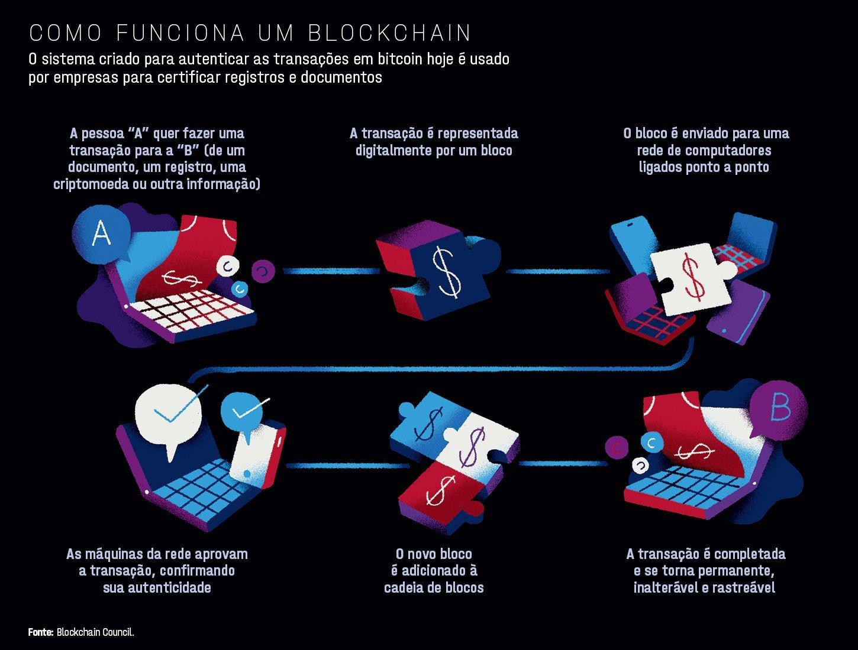 Como retirar dinheiro da Blockchain