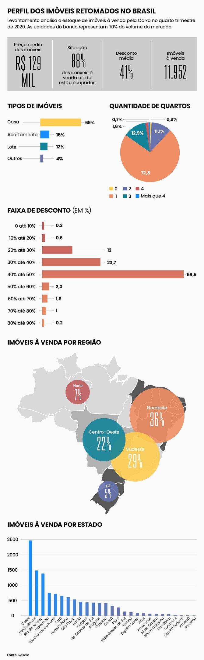 Mapa de imóveis retomados da Caixa no 4º trimestre de 2020
