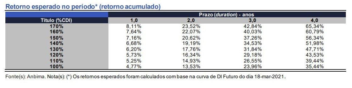 Expectativa de retorno acumulado de aplicações atreladas ao CDI