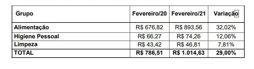 Cesta básica do paulistano em fevereiro de 2021
