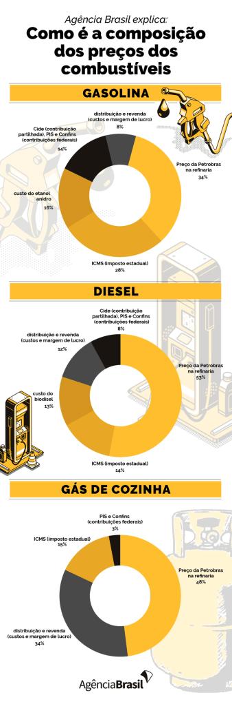 Composição preço dos combustíveis
