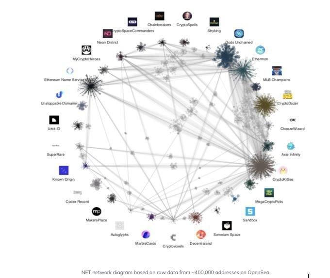 nft network