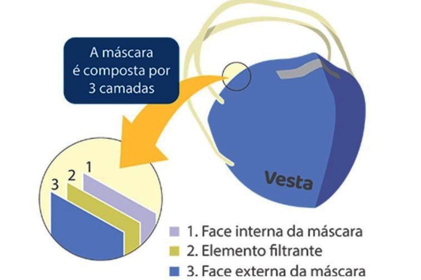 Pesquisadores da UnB criam máscara que inativa a covid-19 — e tem eficácia similar à N95