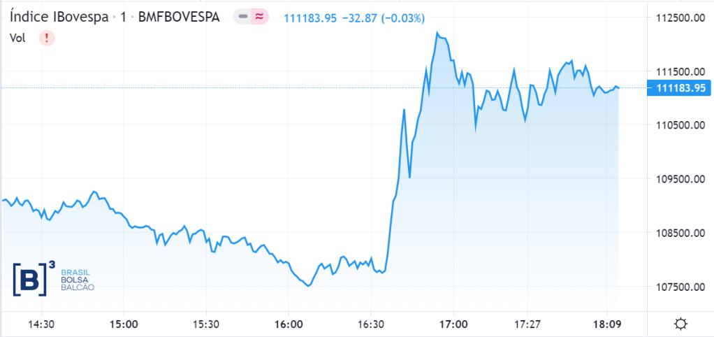 Gráfico da B3 mostra volatilidade na bolsa ao final da tarde