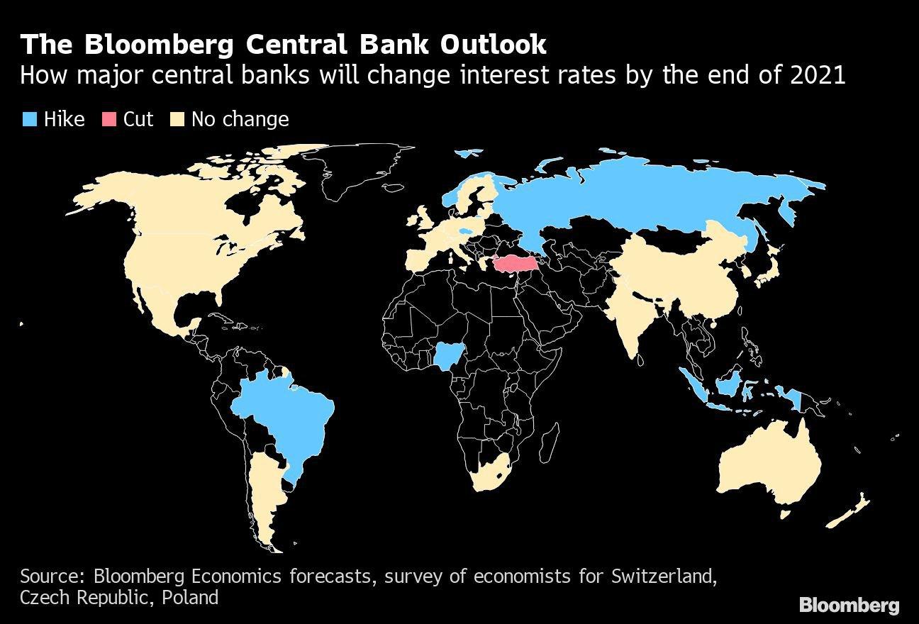 Projeção Bloomberg para bancos centrais. Como os princiais bancos centrais alterarão índices até o fim de 2021