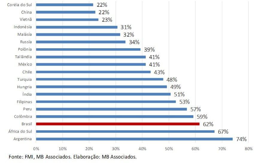 Gráfico 1. Índice de Vulnerabilidade Macroeconômica Comparada