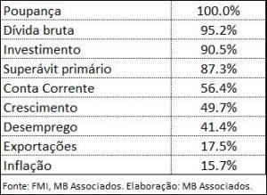 Tabela 1. Indicador de Vulnerabilidade Macroeconômica Comparada — Brasil em 2020